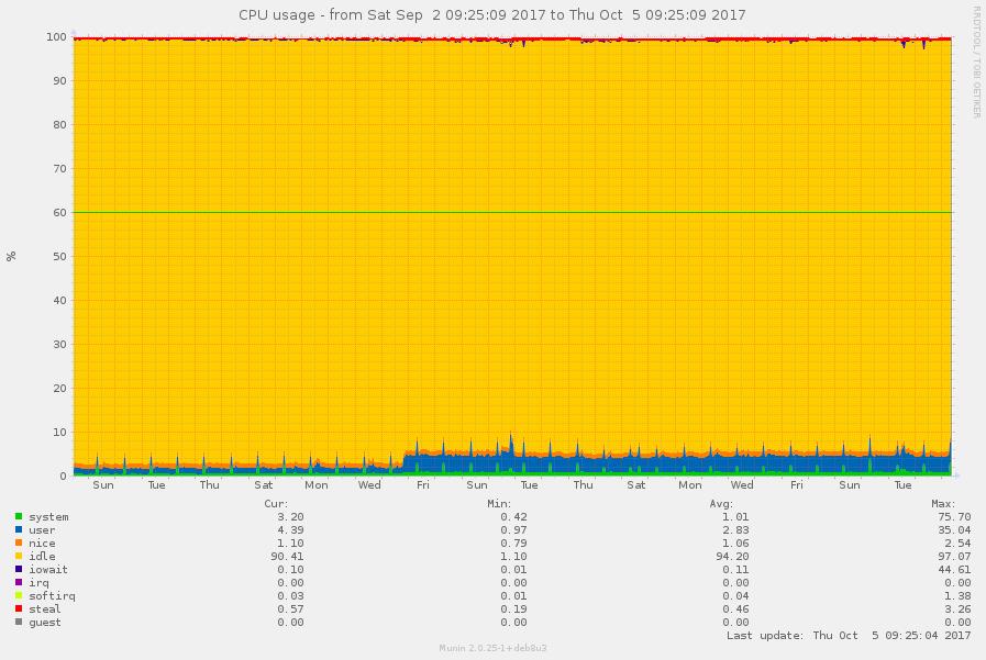 Seafile 6 2 x (WSGI mode) Idle CPU Usage too High - Seafile
